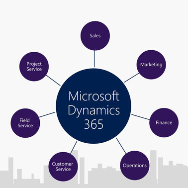 Microsoft Dynamics 365 For Operations Ab Sommer In Den
