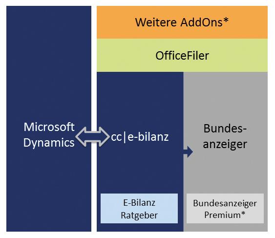 Elektronische Steuerbilanz direkt aus Microsoft Dynamics erstellen ...