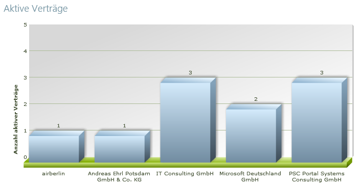 Screenshot - SharePoint Vertrag Reporting